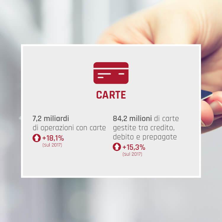 Key Figures 2018 Carte