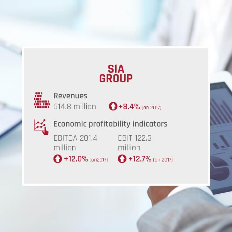 Key Figures 2018 SIA Group
