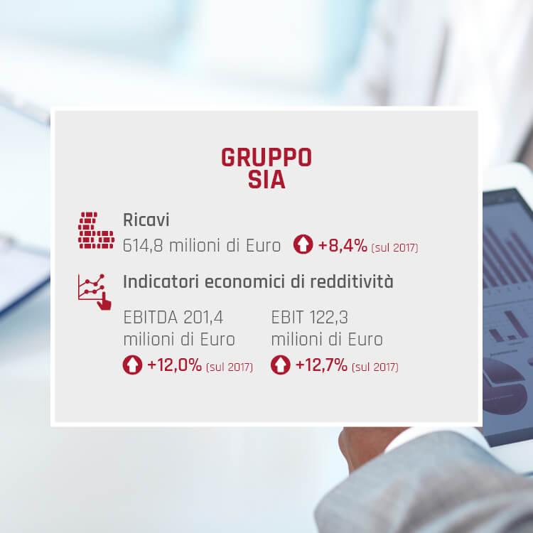 Key Figures 2018 Gruppo SIA