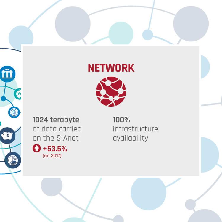 Key Figures 2018 Network