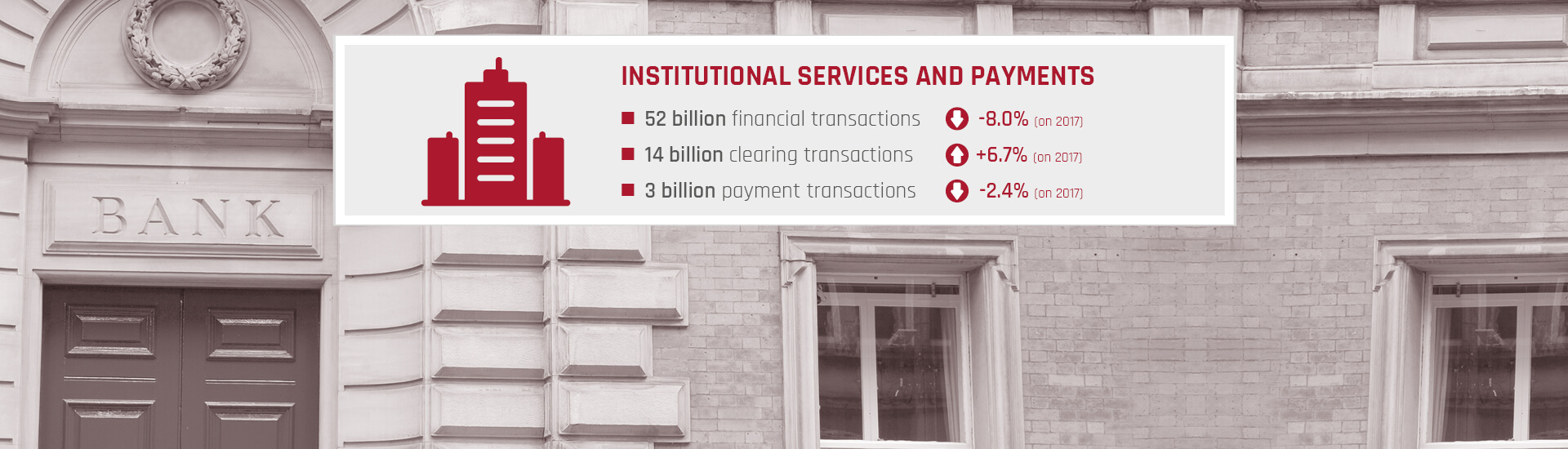 Key Figures 2018 Institutional Services and Payments