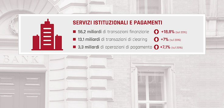 Key Figures 2017-Servizi Istituzionali