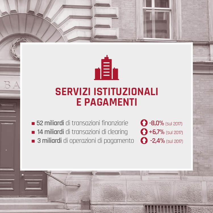 Key Figures 2018 Servizi Istituzionali e Pagamenti
