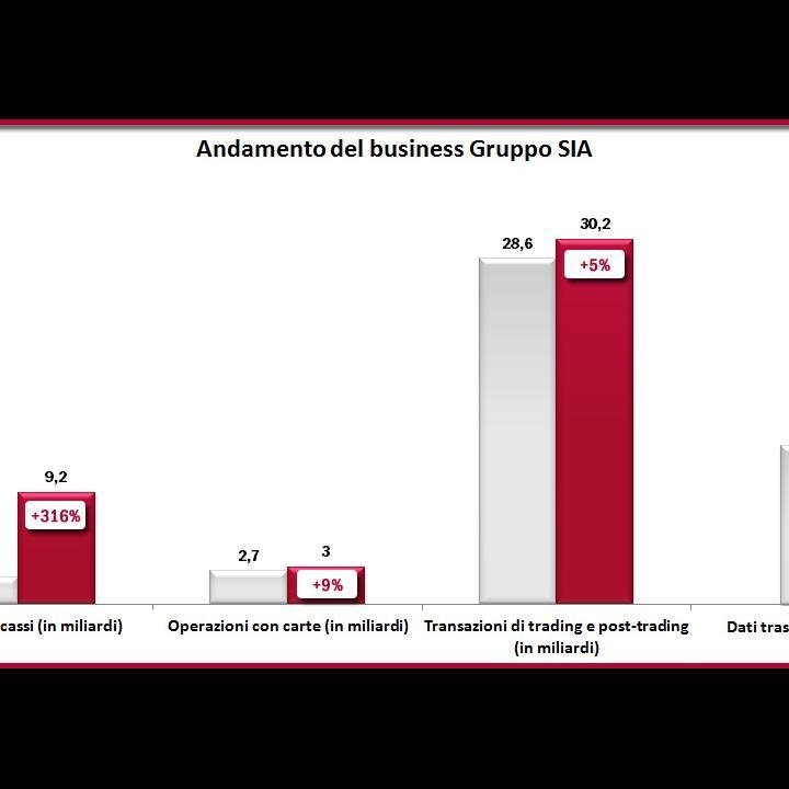 Andamento Business Gruppo SIA