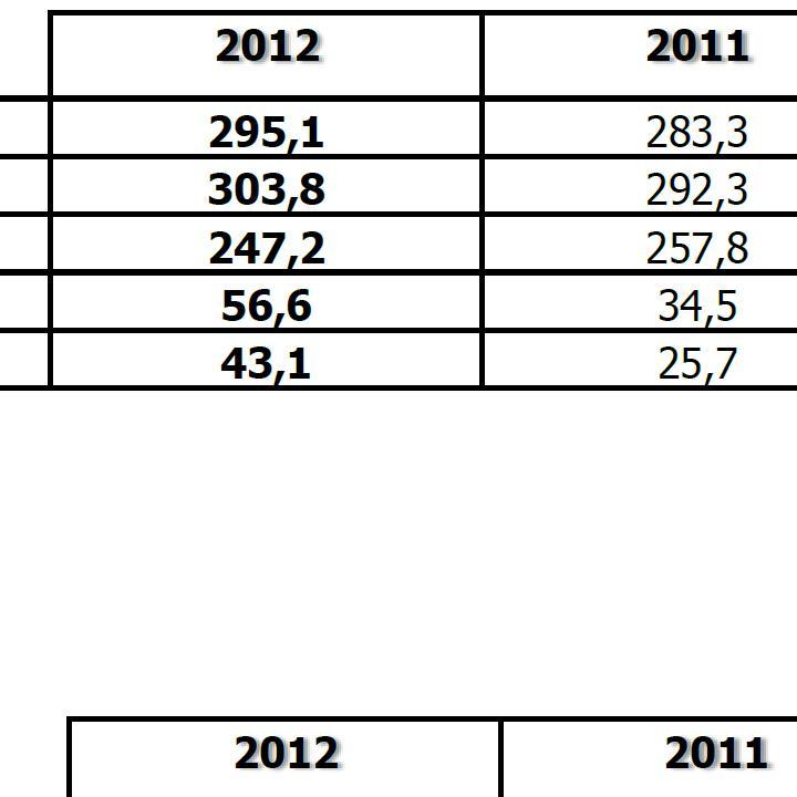 Principali dati economico/finanziari - SIA e Gruppo 2012