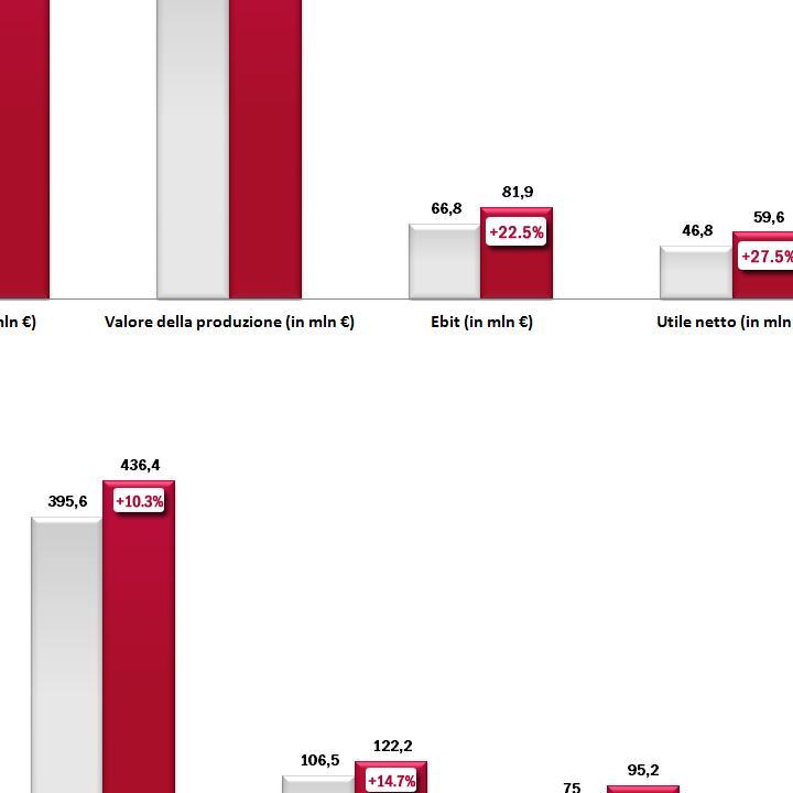 Risultati economico-finanziari SIA e Gruppo