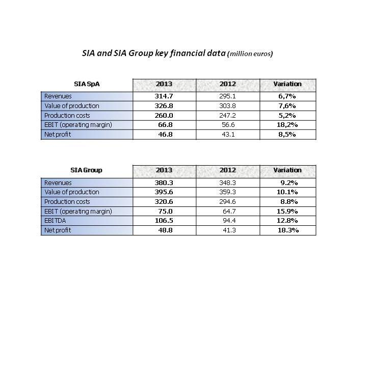 SIA Group Financial Data
